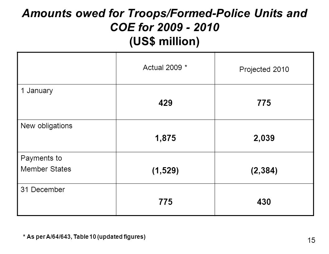 Amounts owed for Troops/Formed-Police Units and COE for 2009 - 2010 (US$ million) 15 Actual 2009 * Projected 2010 1 January 429775 New obligations 1,8752,039 Payments to Member States (1,529)(2,384) 31 December 775430 * As per A/64/643, Table 10 (updated figures)