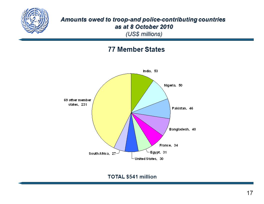 Amounts owed to troop-and police-contributing countries as at 8 October 2010 (US$ millions) 17 TOTAL $541 million 77 Member States
