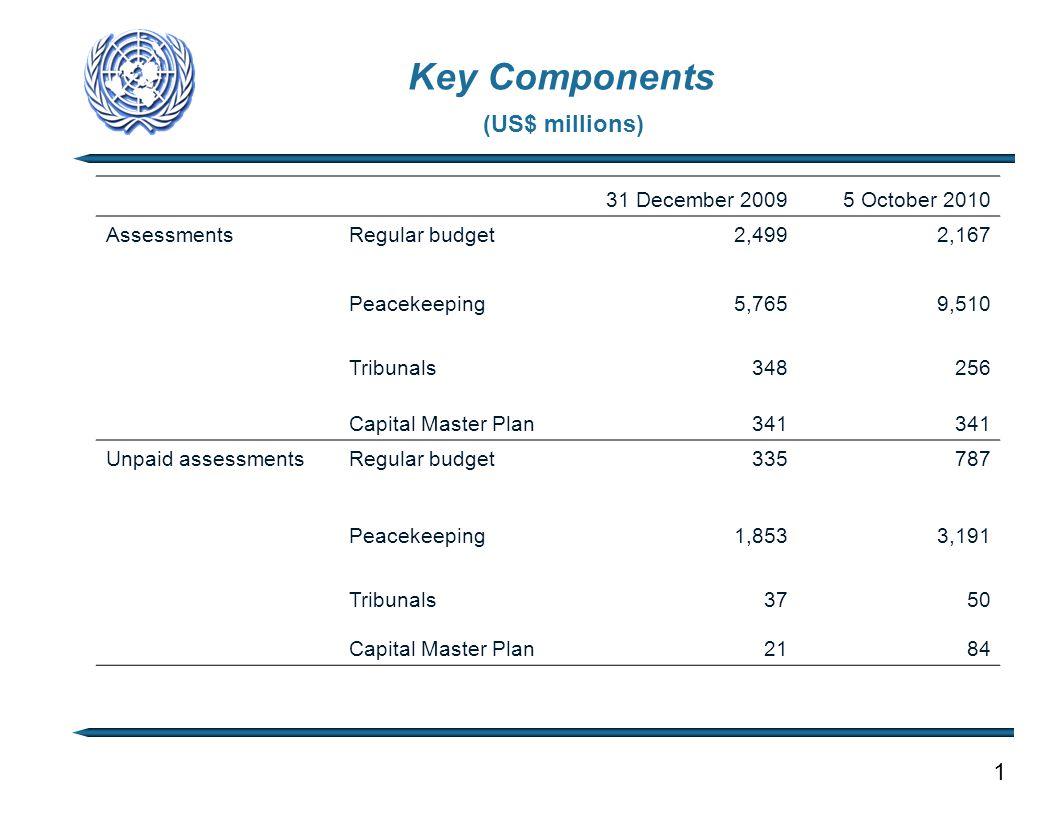 Key Components (US$ millions) 1 31 December 20095 October 2010 AssessmentsRegular budget 2,4992,167 Peacekeeping 5,7659,510 Tribunals 348256 Capital M