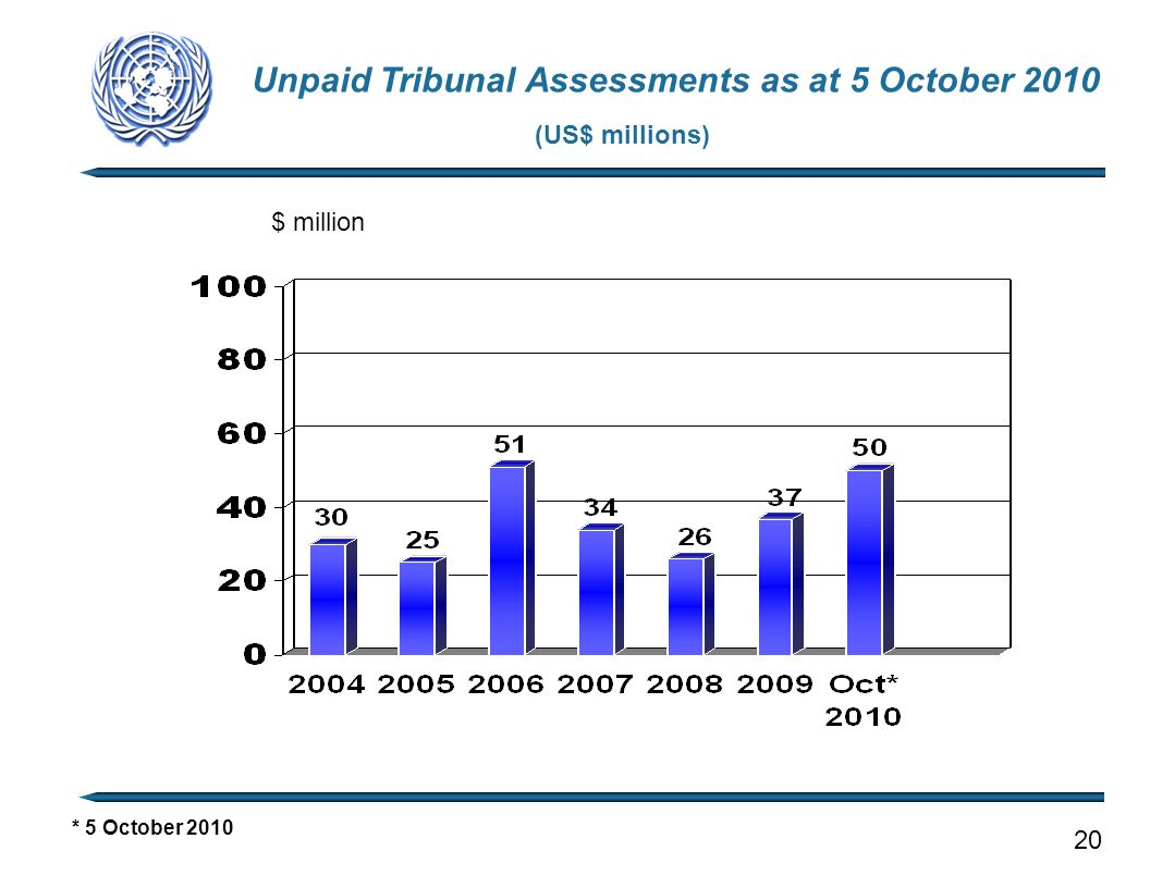 Unpaid Tribunal Assessments as at 5 October 2010 (US$ millions) * 5 October 2010 20 $ million