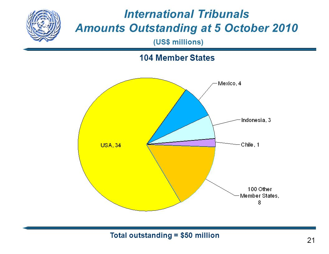 104 Member States Total outstanding = $50 million (US$ millions) International Tribunals Amounts Outstanding at 5 October 2010 21