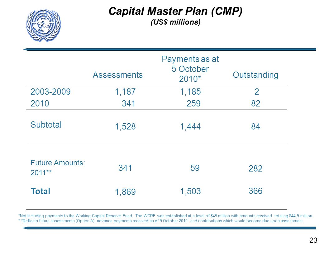 Capital Master Plan (CMP) (US$ millions) 23 *Not Including payments to the Working Capital Reserve Fund.