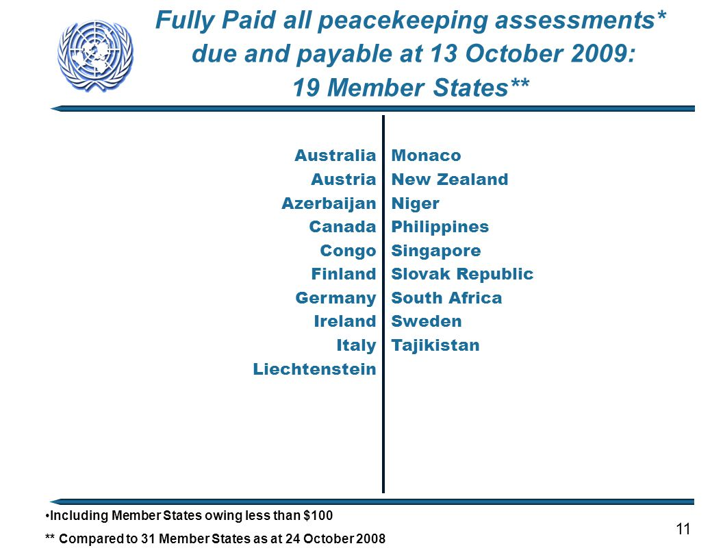Fully Paid all peacekeeping assessments* due and payable at 13 October 2009: 19 Member States** Australia Austria Azerbaijan Canada Congo Finland Germany Ireland Italy Liechtenstein Monaco New Zealand Niger Philippines Singapore Slovak Republic South Africa Sweden Tajikistan Including Member States owing less than $100 ** Compared to 31 Member States as at 24 October 2008 11