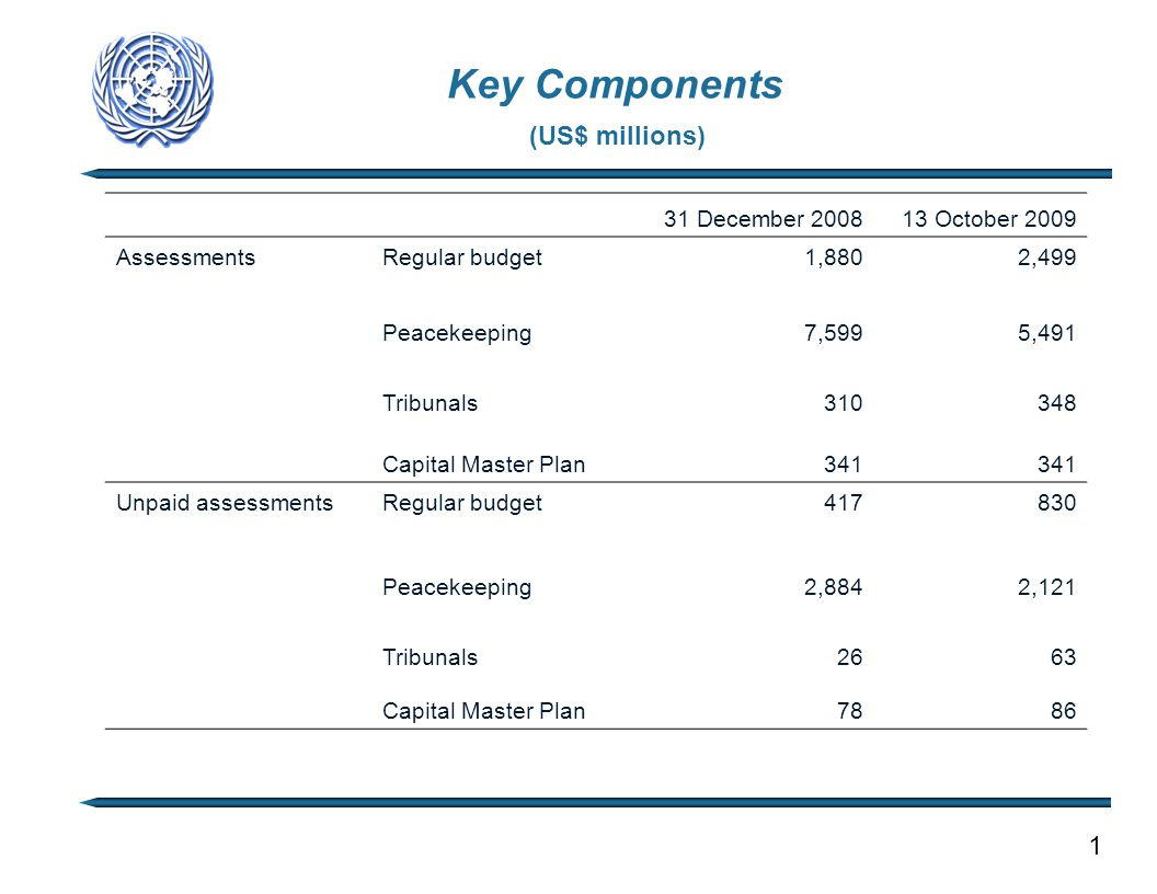 Key Components (US$ millions) 1 31 December 200813 October 2009 AssessmentsRegular budget 1,880 2,499 Peacekeeping 7,599 5,491 Tribunals 310 348 Capit