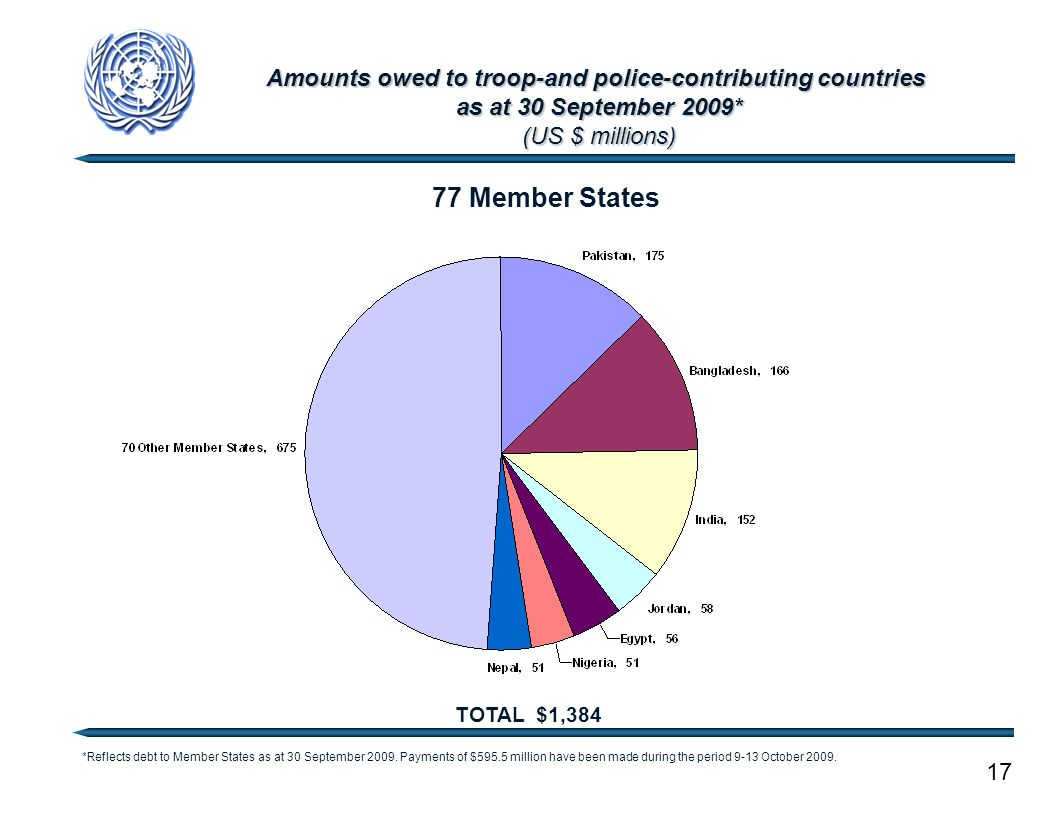 Amounts owed to troop-and police-contributing countries as at 30 September 2009* (US $ millions) 17 TOTAL $1,384 77 Member States *Reflects debt to Me