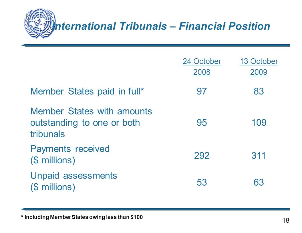 International Tribunals – Financial Position * Including Member States owing less than $100 18 24 October 2008 13 October 2009 Member States paid in full*9783 Member States with amounts outstanding to one or both tribunals 95109 Payments received ($ millions) 292311 Unpaid assessments ($ millions) 5363