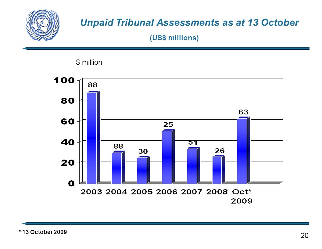 Unpaid Tribunal Assessments as at 13 October (US$ millions) * 13 October 2009 20 $ million