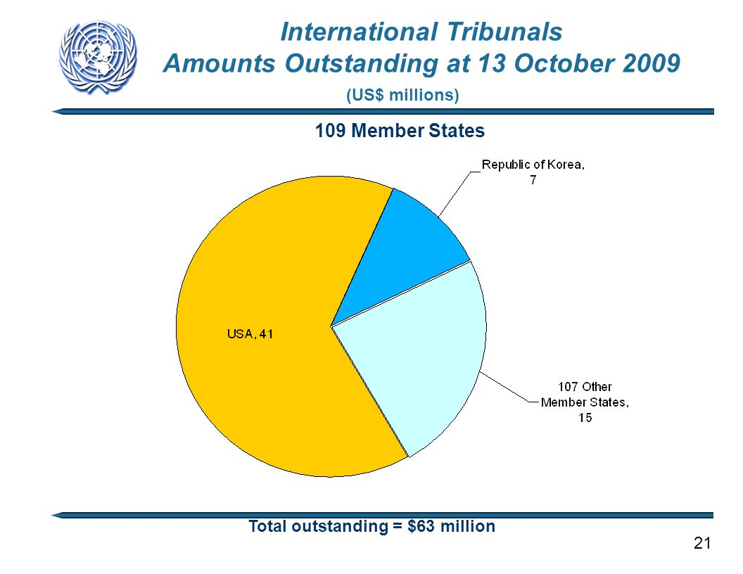 109 Member States Total outstanding = $63 million (US$ millions) International Tribunals Amounts Outstanding at 13 October 2009 21