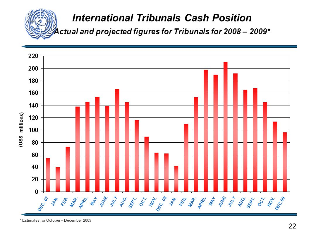 International Tribunals Cash Position Actual and projected figures for Tribunals for 2008 – 2009* (US$ millions) 22 * Estimates for October – December