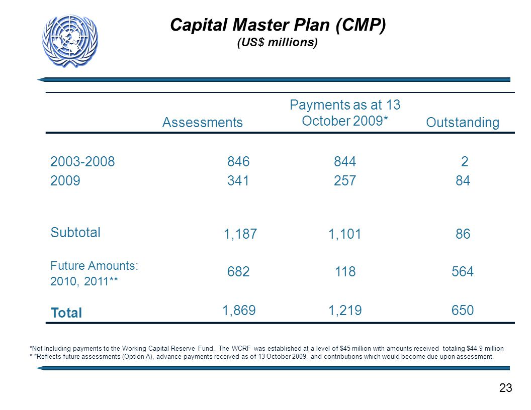 Capital Master Plan (CMP) (US$ millions) Assessments Payments as at 13 October 2009* Outstanding 2003-2008 2009 846 341 844 257 2 84 Subtotal 1,1871,1