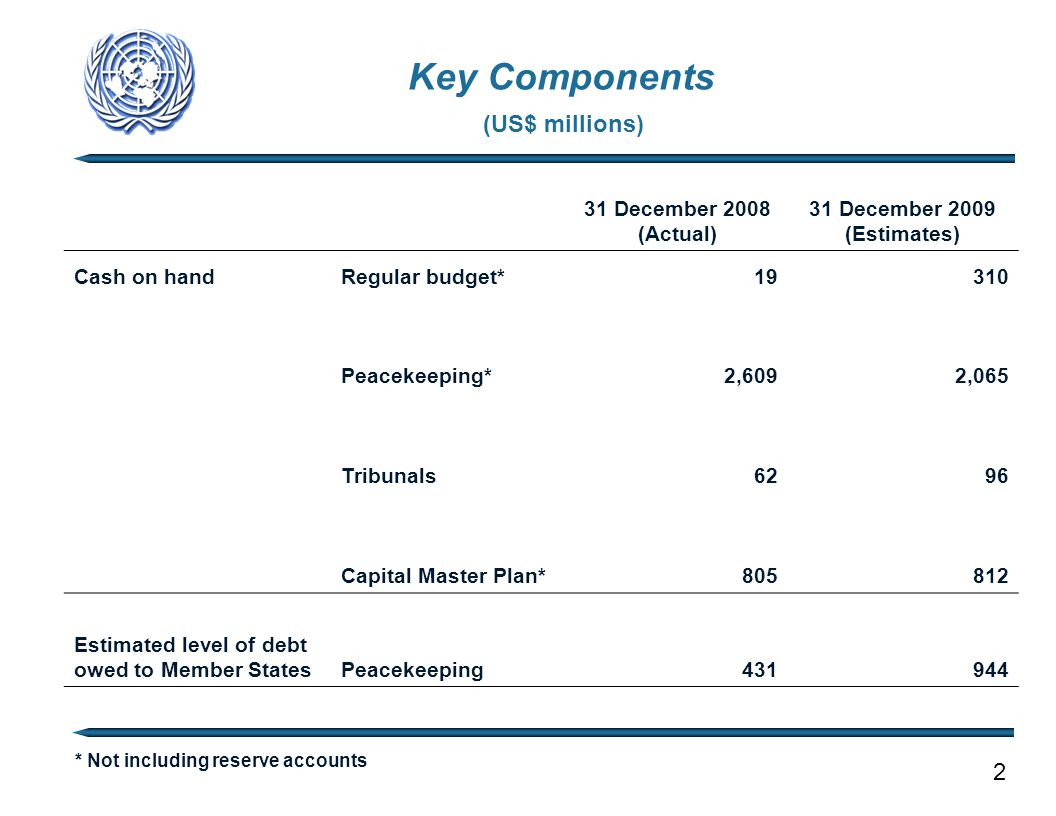 Key Components * Not including reserve accounts (US$ millions) 2 31 December 2008 (Actual) 31 December 2009 (Estimates) Cash on handRegular budget* 19