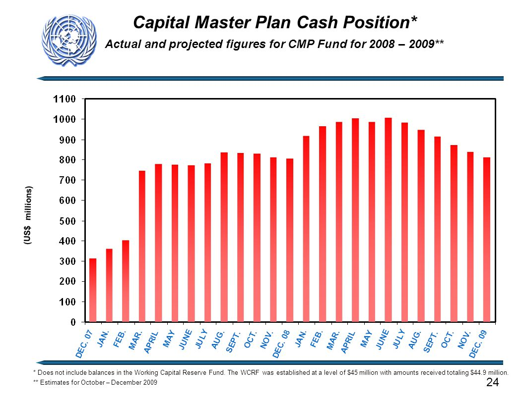 Capital Master Plan Cash Position* Actual and projected figures for CMP Fund for 2008 – 2009** (US$ millions) 24 * Does not include balances in the Wo