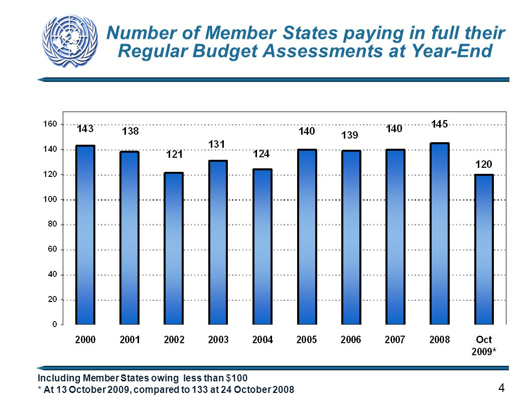 Number of Member States paying in full their Regular Budget Assessments at Year-End Including Member States owing less than $100 * At 13 October 2009,