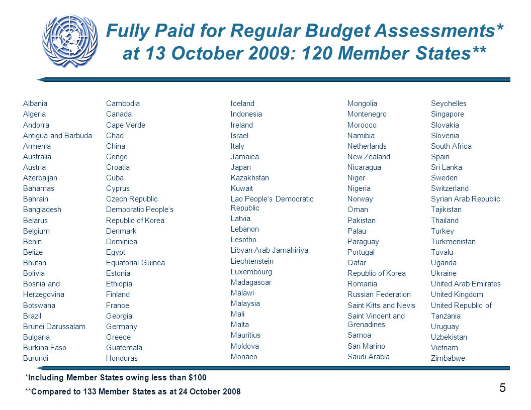 Fully Paid for Regular Budget Assessments* at 13 October 2009: 120 Member States** 5 *Including Member States owing less than $100 **Compared to 133 Member States as at 24 October 2008 Albania Algeria Andorra Antigua and Barbuda Armenia Australia Austria Azerbaijan Bahamas Bahrain Bangladesh Belarus Belgium Benin Belize Bhutan Bolivia Bosnia and Herzegovina Botswana Brazil Brunei Darussalam Bulgaria Burkina Faso Burundi Cambodia Canada Cape Verde Chad China Congo Croatia Cuba Cyprus Czech Republic Democratic People's Republic of Korea Denmark Dominica Egypt Equatorial Guinea Estonia Ethiopia Finland France Georgia Germany Greece Guatemala Honduras Iceland Indonesia Ireland Israel Italy Jamaica Japan Kazakhstan Kuwait Lao People's Democratic Republic Latvia Lebanon Lesotho Libyan Arab Jamahiriya Liechtenstein Luxembourg Madagascar Malawi Malaysia Mali Malta Mauritius Moldova Monaco Mongolia Montenegro Morocco Namibia Netherlands New Zealand Nicaragua Niger Nigeria Norway Oman Pakistan Palau Paraguay Portugal Qatar Republic of Korea Romania Russian Federation Saint Kitts and Nevis Saint Vincent and Grenadines Samoa San Marino Saudi Arabia Seychelles Singapore Slovakia Slovenia South Africa Spain Sri Lanka Sweden Switzerland Syrian Arab Republic Tajikistan Thailand Turkey Turkmenistan Tuvalu Uganda Ukraine United Arab Emirates United Kingdom United Republic of Tanzania Uruguay Uzbekistan Vietnam Zimbabwe