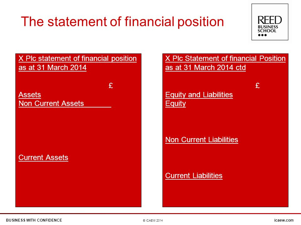 BUSINESS WITH CONFIDENCEicaew.com © ICAEW 2014 The statement of financial position X Plc statement of financial position as at 31 March 2014 £ Assets Non Current Assets Current Assets X Plc Statement of financial Position as at 31 March 2014 ctd £ Equity and Liabilities Equity Non Current Liabilities Current Liabilities