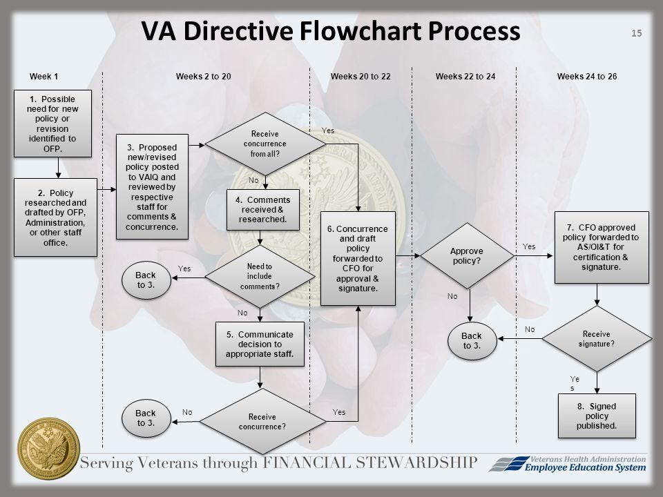 VA Directive Flowchart Process 6.