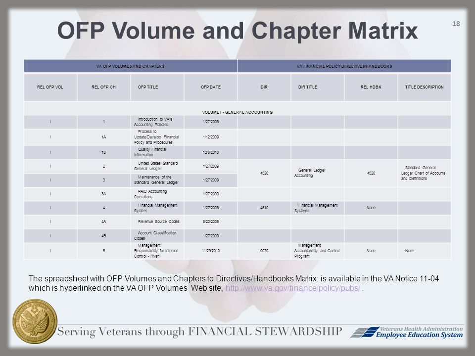 OFP Volume and Chapter Matrix VA OFP VOLUMES AND CHAPTERSVA FINANCIAL POLICY DIRECTIVES/HANDBOOKS REL OFP VOLREL OFP CHOFP TITLEOFP DATEDIRDIR TITLEREL HDBKTITLE DESCRIPTION VOLUME I - GENERAL ACCOUNTING I1 Introduction to VA's Accounting Policies 1/27/2009 I1A Process to Update/Develop Financial Policy and Procedures 1/12/2009 I1B Quality Financial Information 12/8/2010 I2 United States Standard General Ledger 1/27/2009 4520 General Ledger Accounting 4520 Standard General Ledger Chart of Accounts and Definitions I3 Maintenance of the Standard General Ledger 1/27/2009 I3A PAID Accounting Operations 1/27/2009 I4 Financial Management System 1/27/20094510 Financial Management Systems None I4ARevenue Source Codes8/20/2009 I4B Account Classification Codes 1/27/2009 I5 Management Responsibility for Internal Control - Rvsn 11/29/20100070 Management Accountability and Control Program None 18 The spreadsheet with OFP Volumes and Chapters to Directives/Handbooks Matrix: is available in the VA Notice 11-04 which is hyperlinked on the VA OFP Volumes Web site, http://www.va.gov/finance/policy/pubs/.http://www.va.gov/finance/policy/pubs/