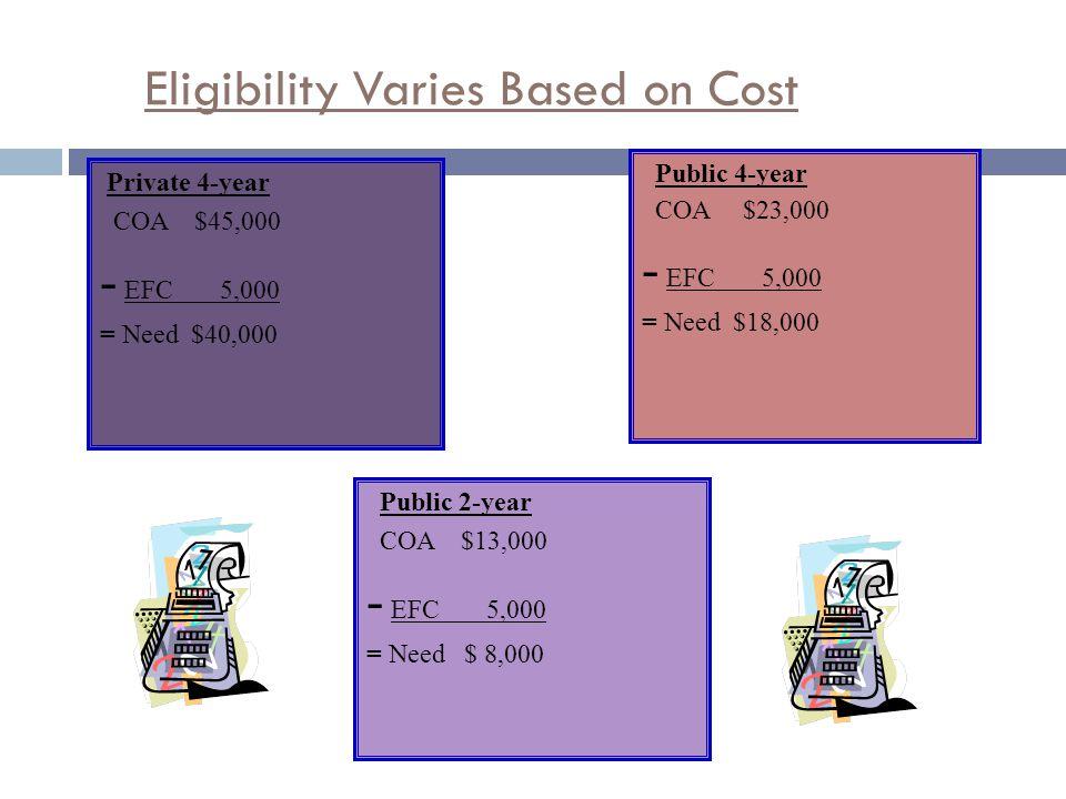 Private 4-year COA $45,000 - EFC 5,000 = Need $40,000 Public 4-year COA $23,000 - EFC 5,000 = Need $18,000 Public 2-year COA $13,000 - EFC 5,000 = Need $ 8,000 Eligibility Varies Based on Cost
