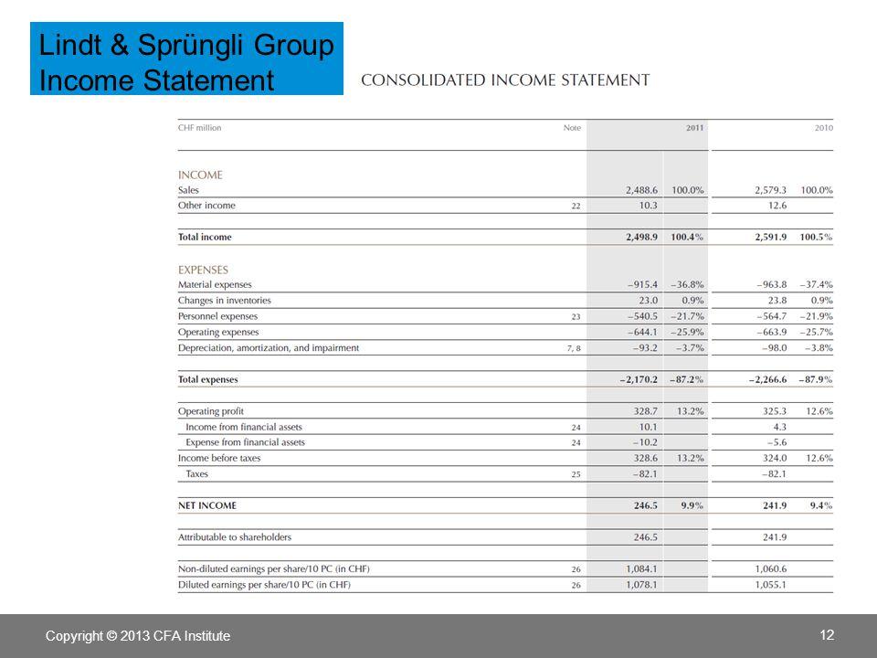 Copyright © 2013 CFA Institute 12 Lindt & Sprüngli Group Income Statement