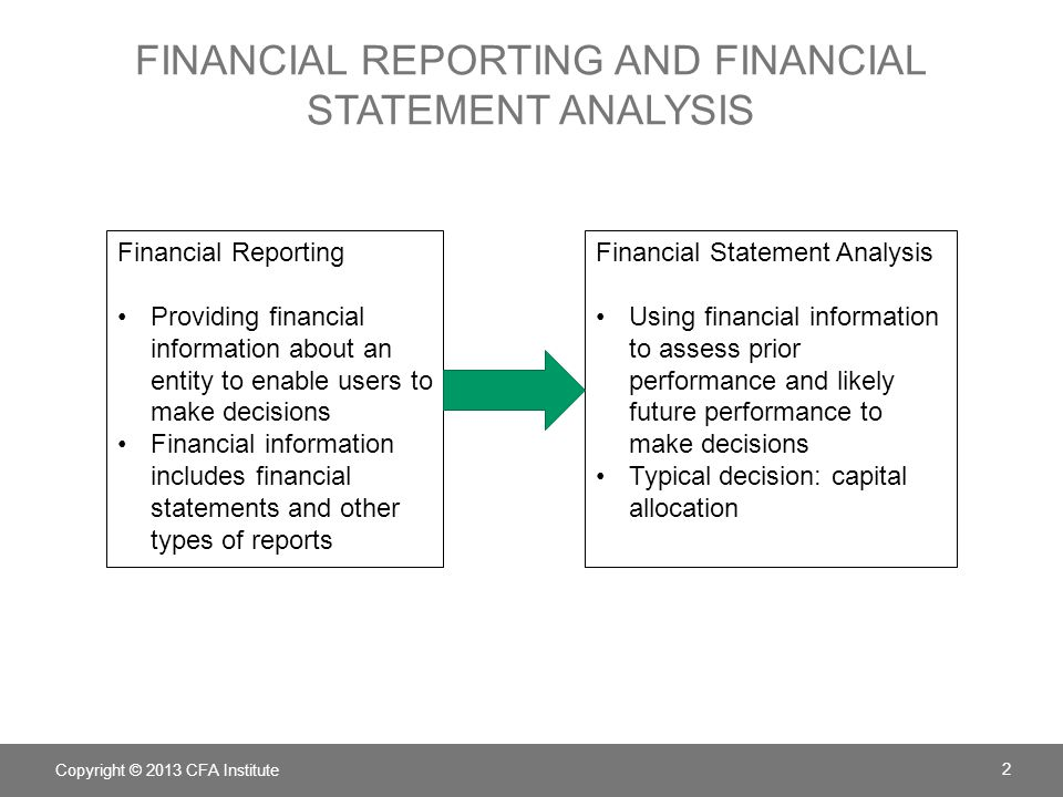 FINANCIAL REPORTING AND FINANCIAL STATEMENT ANALYSIS Copyright © 2013 CFA Institute 2 Financial Reporting Providing financial information about an ent