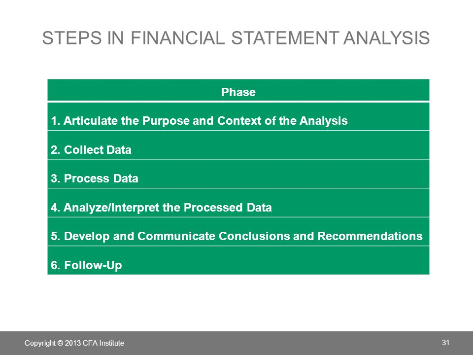 STEPS IN FINANCIAL STATEMENT ANALYSIS Phase 1. Articulate the Purpose and Context of the Analysis 2. Collect Data 3. Process Data 4. Analyze/Interpret
