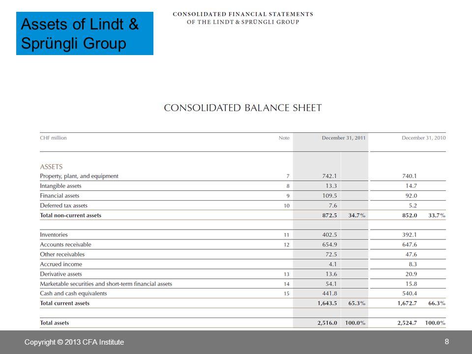 8 Assets of Lindt & Sprüngli Group