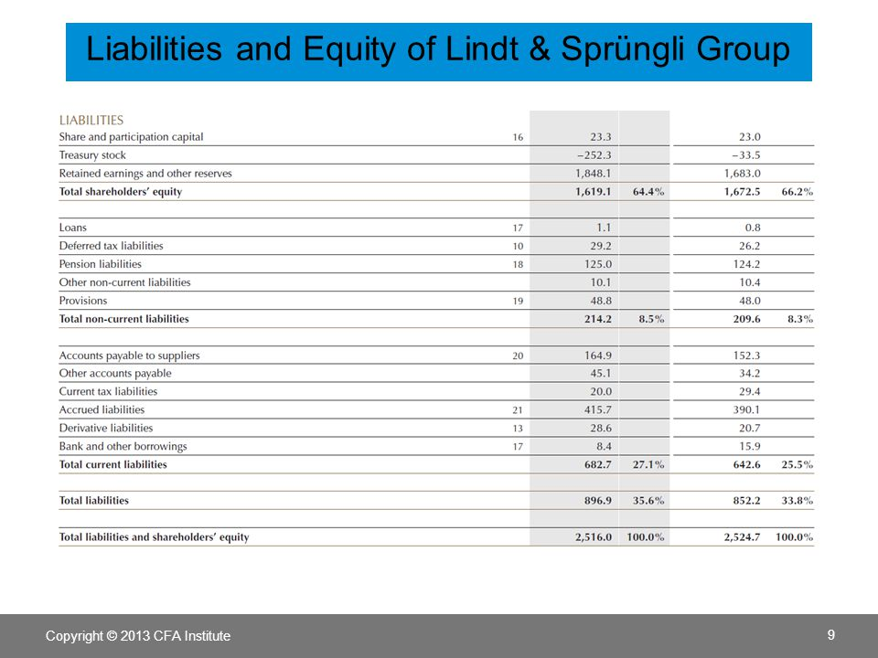 Copyright © 2013 CFA Institute 9 Liabilities and Equity of Lindt & Sprüngli Group