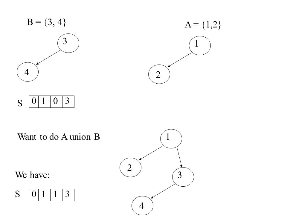 B = {3, 4} 3 4 A = {1,2} 1 2 Want to do A union B We have: 1 2 3 4 0103 S0113 S