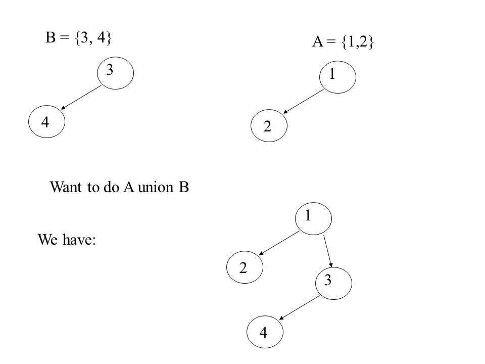 B = {3, 4} 3 4 A = {1,2} 1 2 Want to do A union B We have: 1 2 3 4