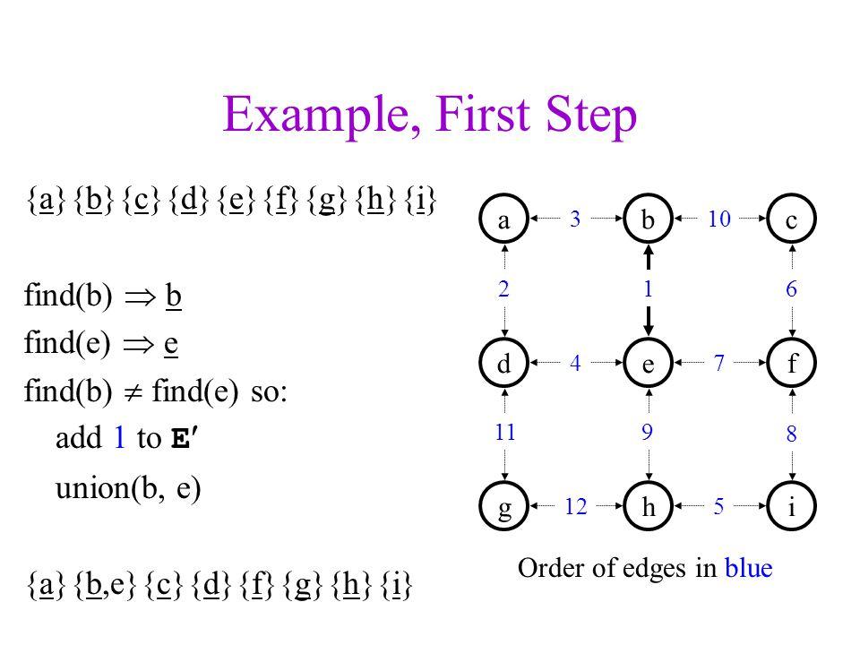Example, First Step {a}{b}{c}{d}{e}{f}{g}{h}{i} find(b)  b find(e)  e find(b)  find(e) so: add 1 to E union(b, e) {a}{b,e}{c}{d}{f}{g}{h}{i} a d b