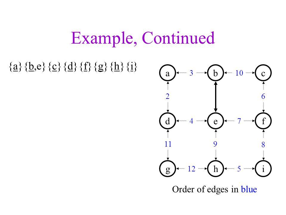 Example, Continued {a}{b,e}{c}{d}{f}{g}{h}{i} Order of edges in blue a d b e c f ghi 3 2 4 11 10 7 9 6 8 125