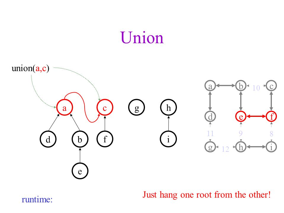 Union acgh db e fi union(a,c) a d b e c f ghi Just hang one root from the other.