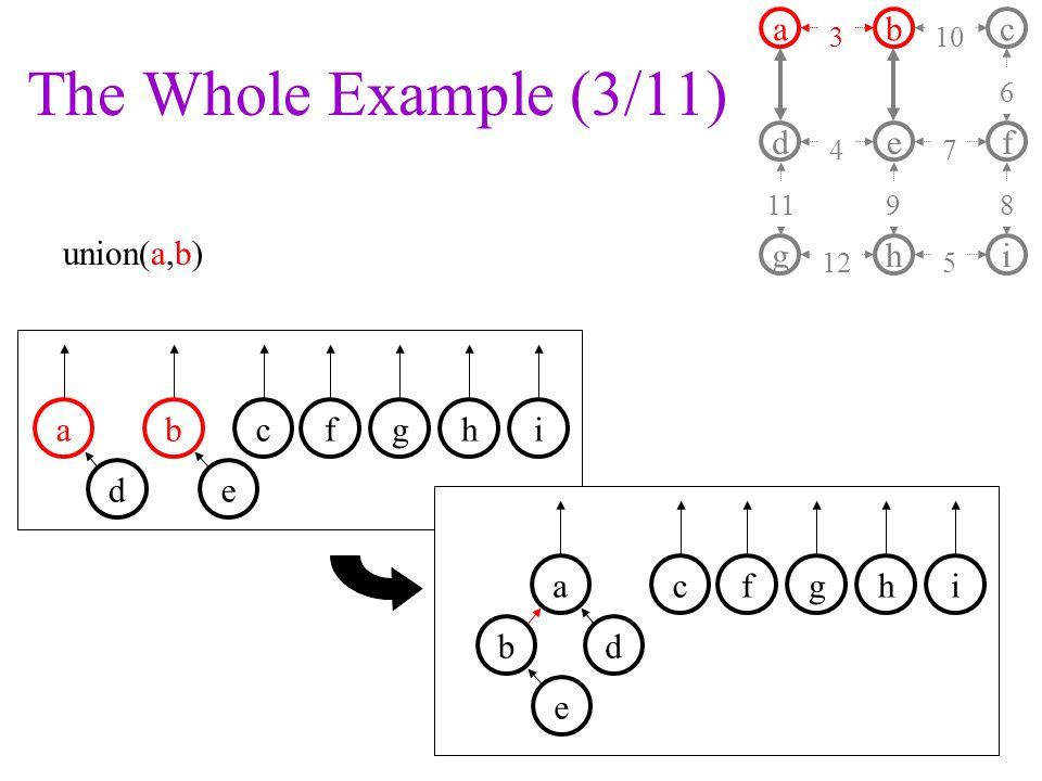 The Whole Example (3/11) union(a,b) a d b e c f ghi 3 4 11 10 7 9 6 8 125 fghabci de fgha b ci d e
