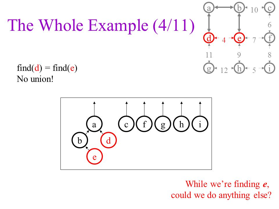 The Whole Example (4/11) find(d) = find(e) No union.
