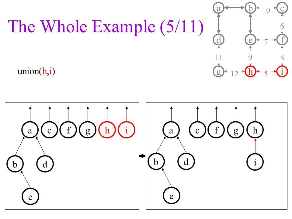 The Whole Example (5/11) union(h,i) a d b e c f ghi 11 10 7 9 6 8 125 fgha b ci d e fgha b c i d e