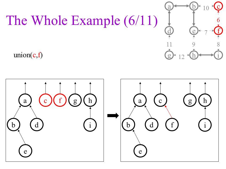 The Whole Example (6/11) union(c,f) a d b e c f ghi 11 10 7 9 6 8 12 fgha b c i d e f gha b c i d e