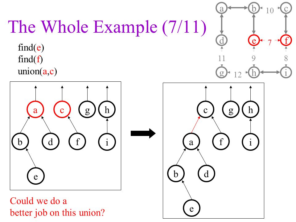 The Whole Example (7/11) find(e) find(f) union(a,c) a d b e c f ghi f gha b c i d e f gh a b c i d e Could we do a better job on this union