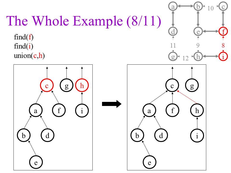 The Whole Example (8/11) a d b e c f ghi 11 10 9 8 12 f g ha b c i d e f gh a b c i d e find(f) find(i) union(c,h)