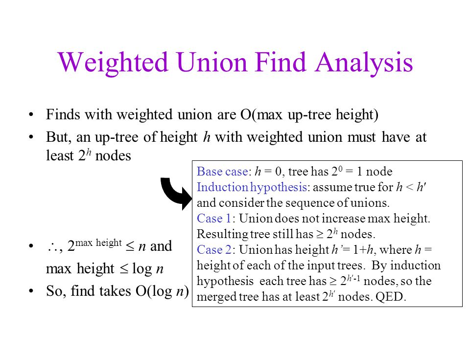 Weighted Union Find Analysis Finds with weighted union are O(max up-tree height) But, an up-tree of height h with weighted union must have at least 2 h nodes , 2 max height  n and max height  log n So, find takes O(log n) Base case: h = 0, tree has 2 0 = 1 node Induction hypothesis: assume true for h < h and consider the sequence of unions.