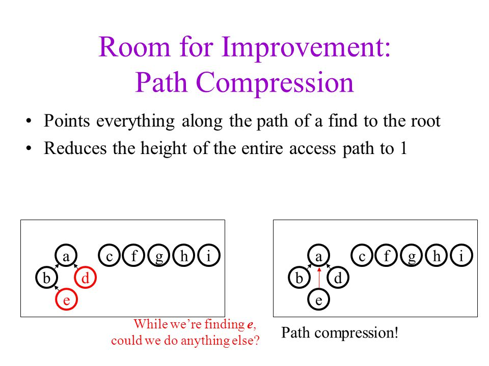 Room for Improvement: Path Compression fgha b ci d e While we're finding e, could we do anything else.
