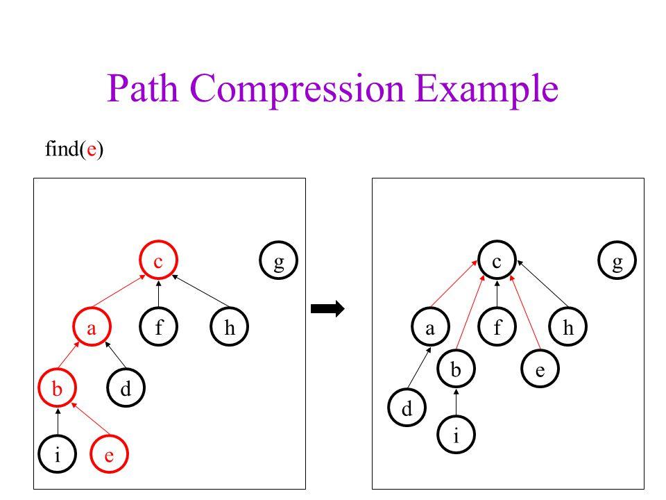 Path Compression Example fha b c d e g find(e) i fha c d e g b i