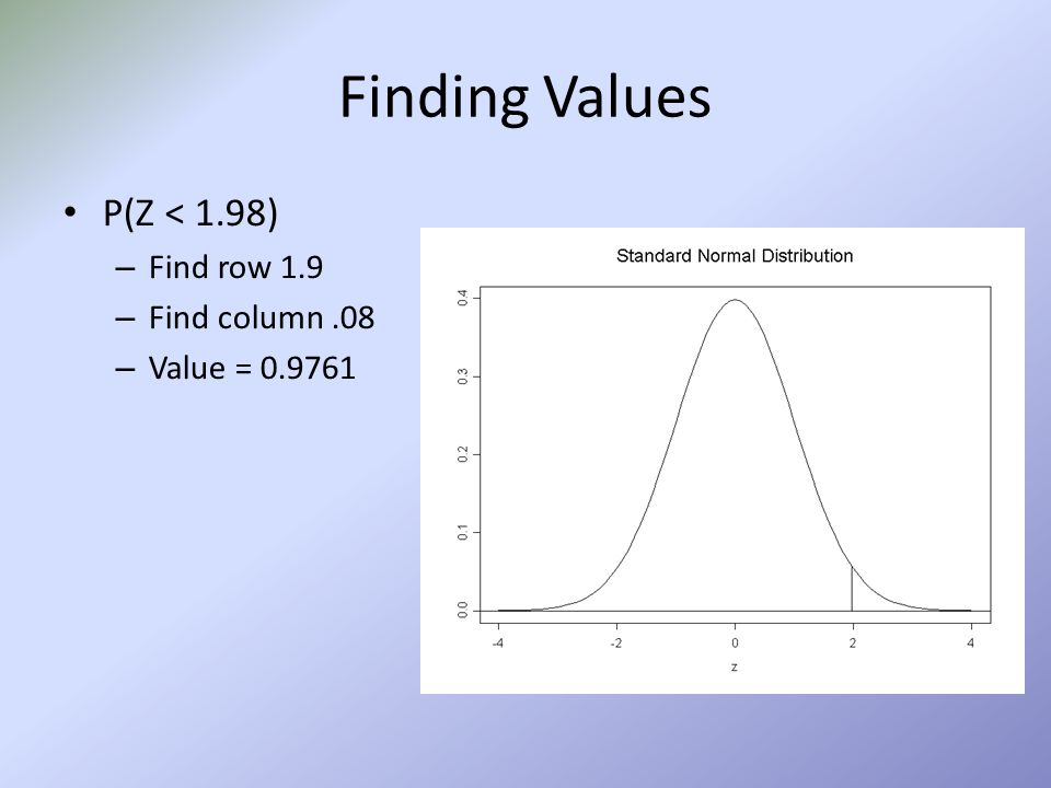 Finding Values What percent of a standard Normal curve is found in the region Z <