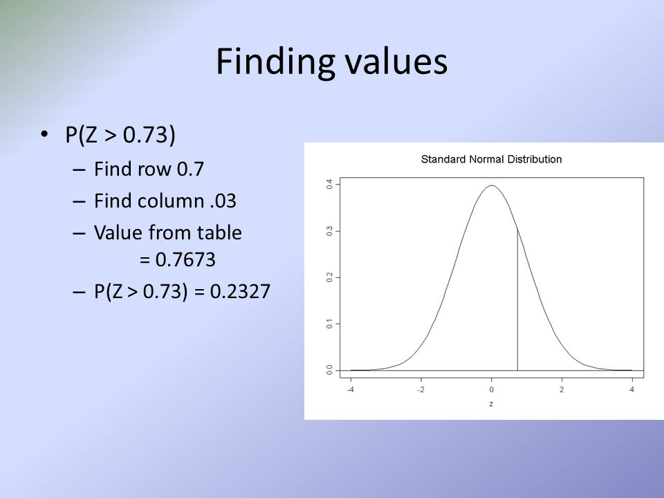 Finding values What percent of a std. Normal curve is found in the region Z >