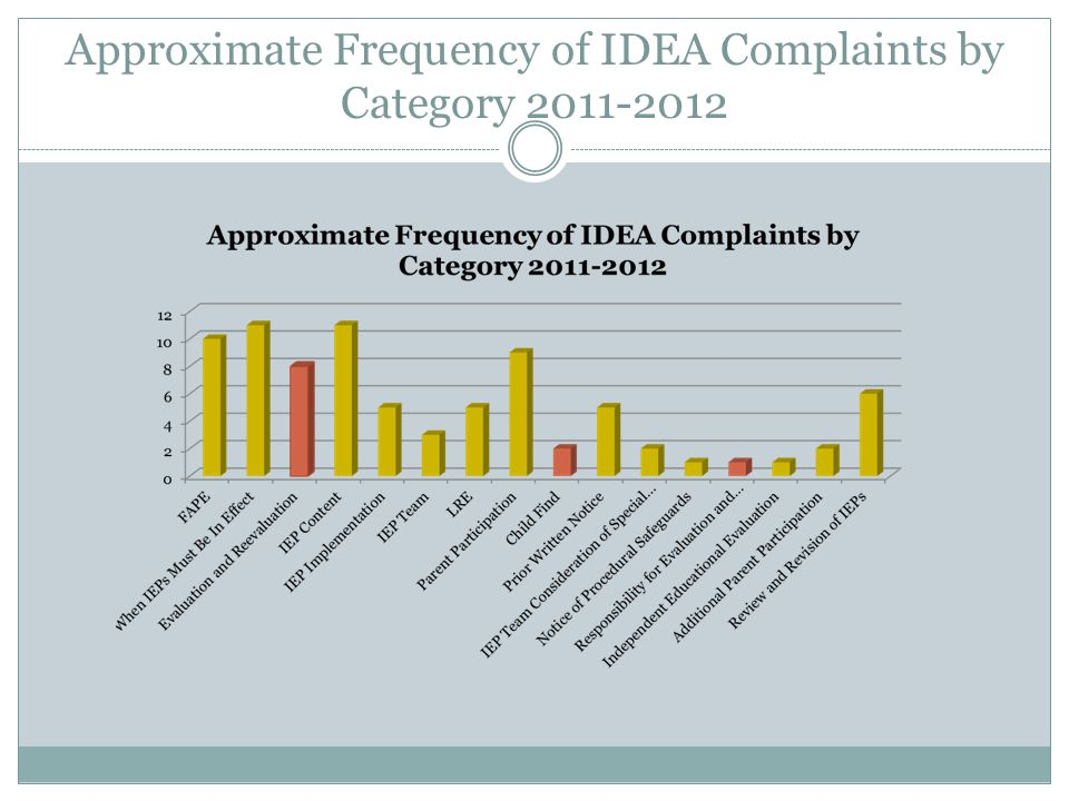 Approximate Frequency of IDEA Complaints by Category 2011-2012