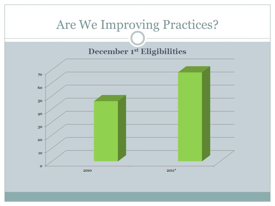 Are We Improving Practices? December 1 st Eligibilities