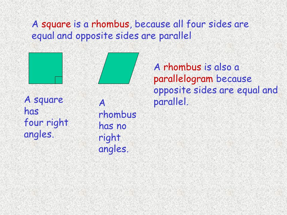 A square is a rhombus, because all four sides are equal and opposite sides are parallel A rhombus is also a parallelogram because opposite sides are e