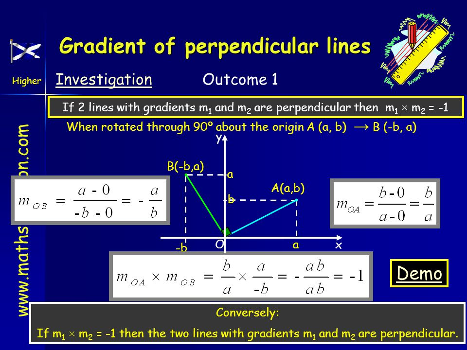 www.mathsrevision.com Higher Outcome 1 Gradient of perpendicular lines If 2 lines with gradients m 1 and m 2 are perpendicular then m 1 × m 2 = -1 Whe