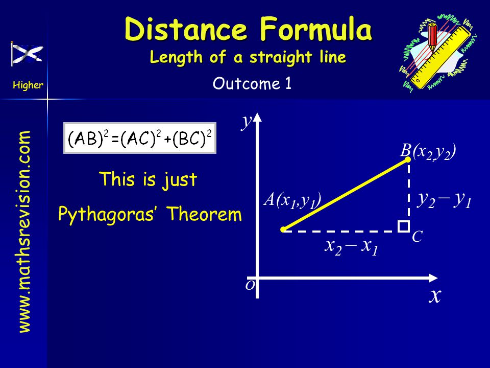 www.mathsrevision.com Higher Outcome 1 Distance Formula Length of a straight line A(x 1,y 1 ) B(x 2, y 2 ) x 2 – x 1 y 2 – y 1 C x y O This is just Py