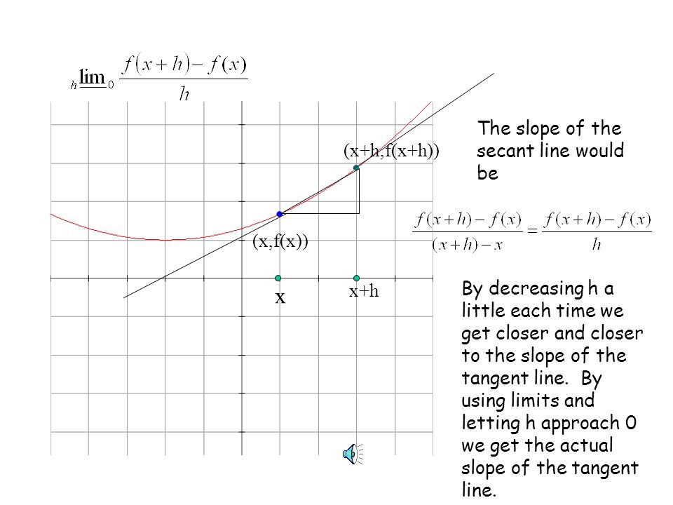 (x,f(x)) (x+h,f(x+h)) x x+h The slope of the secant line would be By decreasing h a little each time we get closer and closer to the slope of the tangent line.