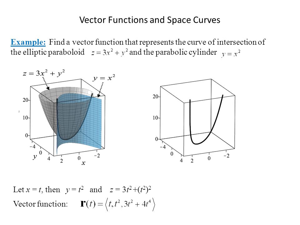 Vector Functions and Space Curves Example: Find a vector function that represents the curve of intersection of the elliptic paraboloid and the parabol